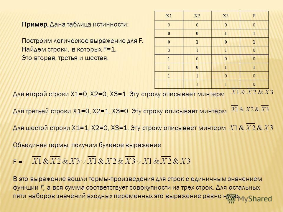 Пример. Дана таблица истинности: X1X2X3F 0000 0011 0101 0110 1000 1011 1100 1110 Для второй строки X1=0, Х2=0, X3=1. Эту строку описывает минтерм Для третьей строки X1=0, Х2=1, X3=0. Эту строку описывает минтерм Для шестой строки X1=1, X2=0, X3=1. Эт