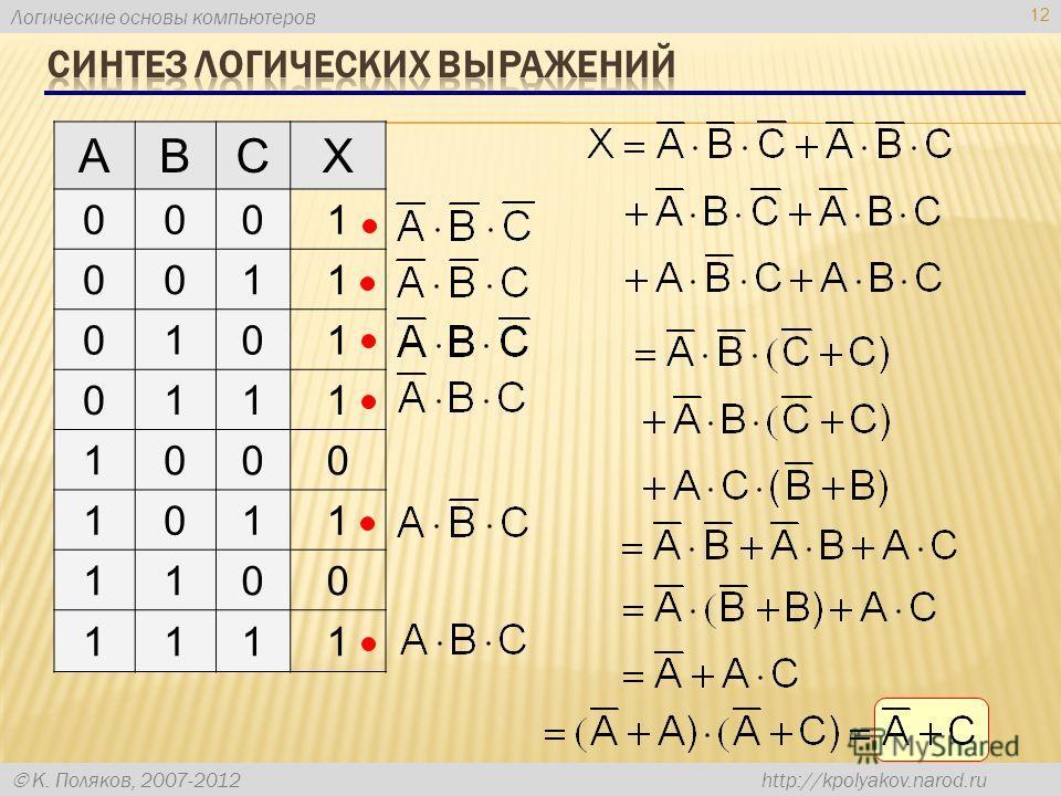 Логические основы компьютеров К. Поляков, 2007-2012 http://kpolyakov.narod.ru 12 ABCX 0001 0011 0101 0111 1000 1011 1100 1111