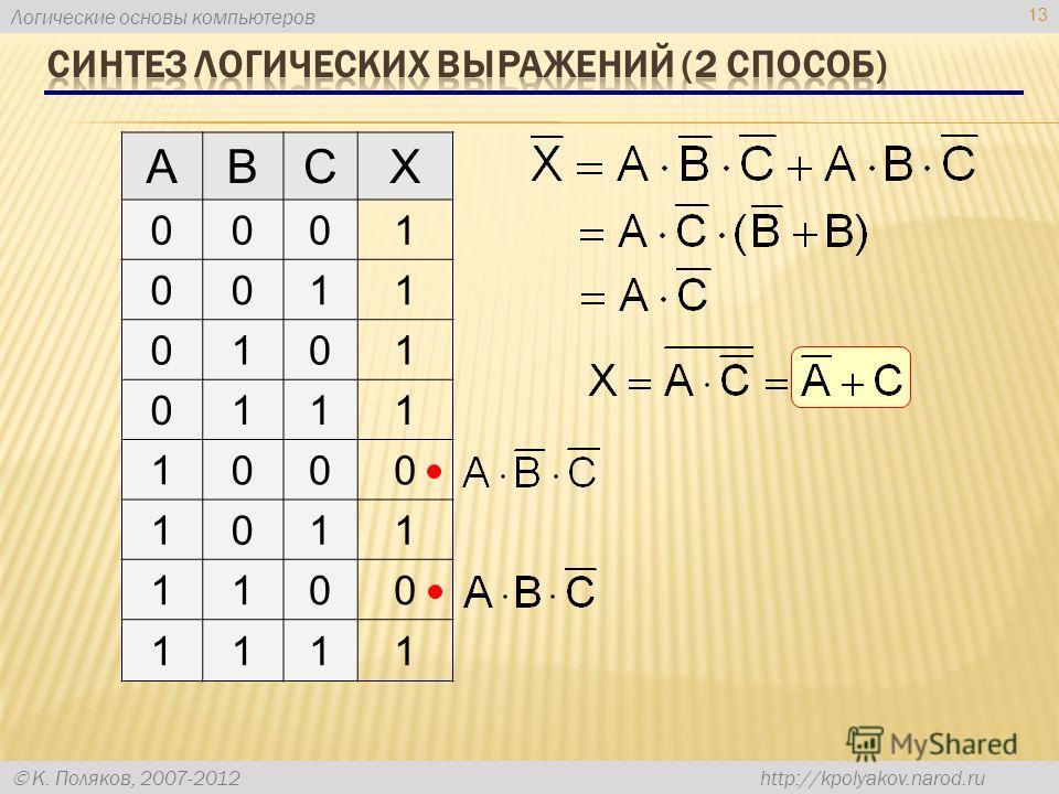 Логические основы компьютеров К. Поляков, 2007-2012 http://kpolyakov.narod.ru 13 ABCX 0001 0011 0101 0111 1000 1011 1100 1111