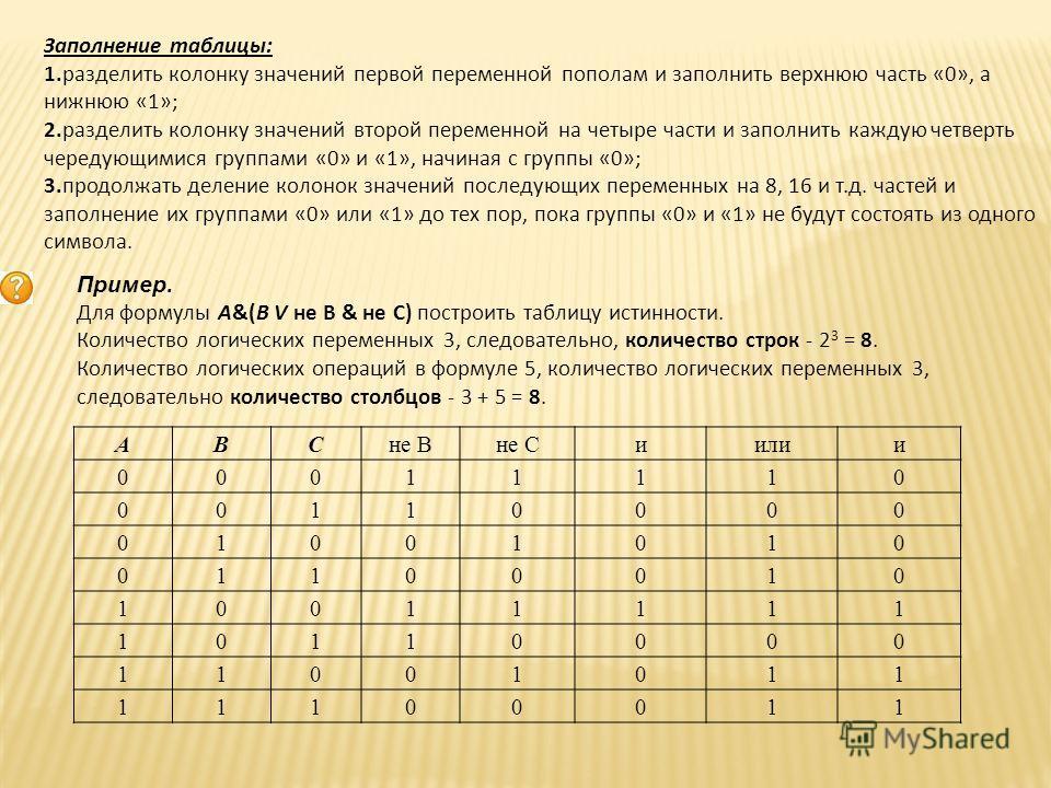 ABCне Вне Сиилии 00011110 00110000 01001010 01100010 10011111 10110000 11001011 11100011 Заполнение таблицы: 1.разделить колонку значений первой переменной пополам и заполнить верхнюю часть «0», а нижнюю «1»; 2.разделить колонку значений второй перем