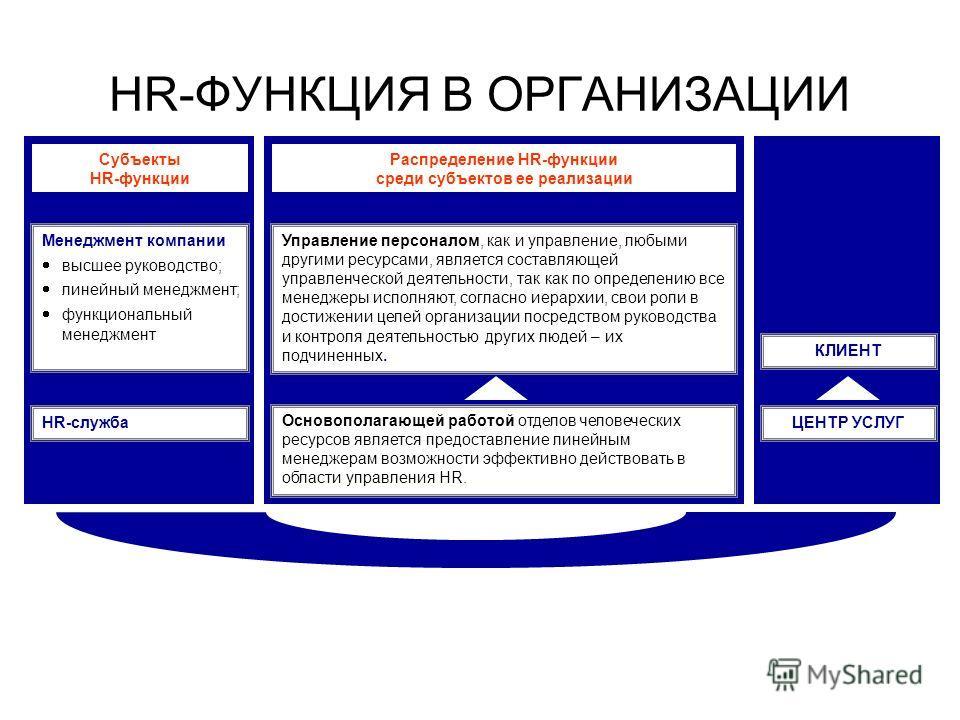 HR-ФУНКЦИЯ В ОРГАНИЗАЦИИ Субъекты HR-функции Распределение HR-функции среди субъектов ее реализации Менеджмент компании высшее руководство; линейный менеджмент; функциональный менеджмент HR-служба Управление персоналом, как и управление, любыми други