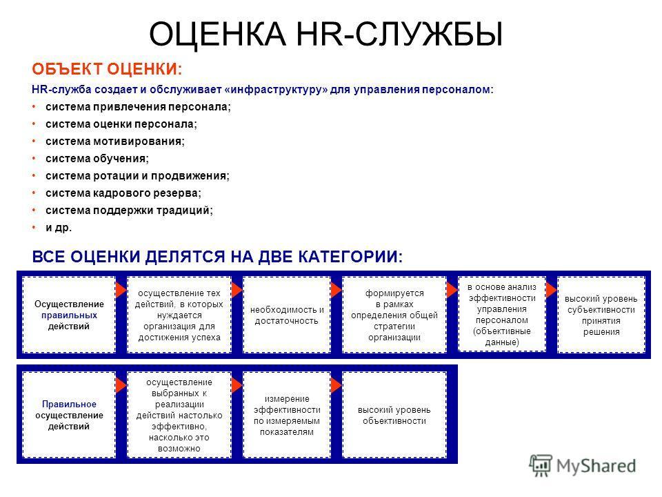 ОЦЕНКА HR-СЛУЖБЫ ОБЪЕКТ ОЦЕНКИ: HR-служба создает и обслуживает «инфраструктуру» для управления персоналом: система привлечения персонала; система оценки персонала; система мотивирования; система обучения; система ротации и продвижения; система кадро