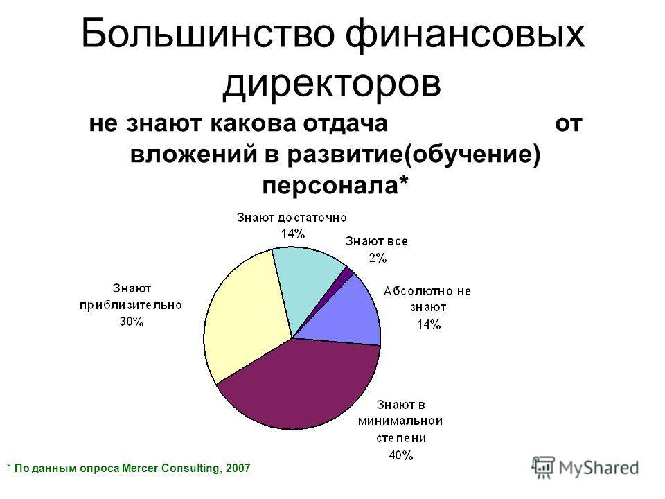 Большинство финансовых директоров * По данным опроса Mercer Consulting, 2007 не знают какова отдача от вложений в развитие(обучение) персонала*