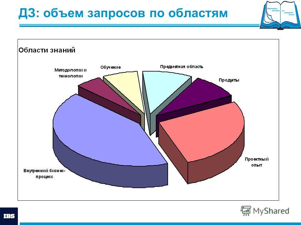 ДЗ: объем запросов по областям