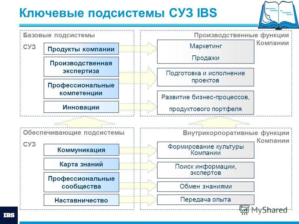 Ключевые подсистемы СУЗ IBS Базовые подсистемы СУЗ Обеспечивающие подсистемы СУЗ Продукты компании Производственная экспертиза Профессиональные компетенции Инновации Производственные функции Компании Коммуникация Карта знаний Профессиональные сообщес