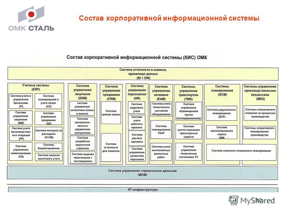 10 Состав корпоративной информационной системы
