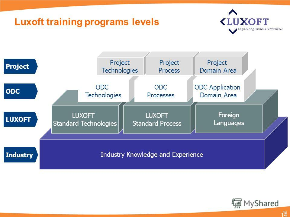 14 Industry Knowledge and Experience LUXOFT Standard Technologies LUXOFT Standard Process Foreign Languages ODC Technologies ODC Processes ODC Application Domain Area Project Technologies Project Process Project Domain Area Luxoft training programs l
