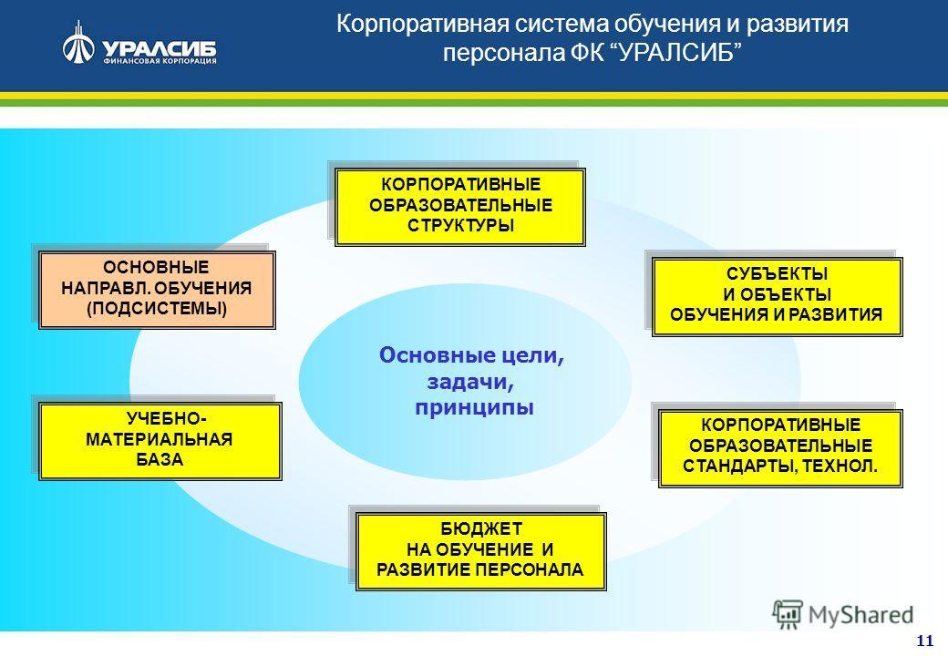 11 Основные цели, задачи, принципы КОРПОРАТИВНЫЕ ОБРАЗОВАТЕЛЬНЫЕ СТРУКТУРЫ ОСНОВНЫЕ НАПРАВЛ. ОБУЧЕНИЯ (ПОДСИСТЕМЫ) УЧЕБНО- МАТЕРИАЛЬНАЯ БАЗА КОРПОРАТИВНЫЕ ОБРАЗОВАТЕЛЬНЫЕ СТАНДАРТЫ, ТЕХНОЛ. БЮДЖЕТ НА ОБУЧЕНИЕ И РАЗВИТИЕ ПЕРСОНАЛА СУБЪЕКТЫ И ОБЪЕКТЫ О