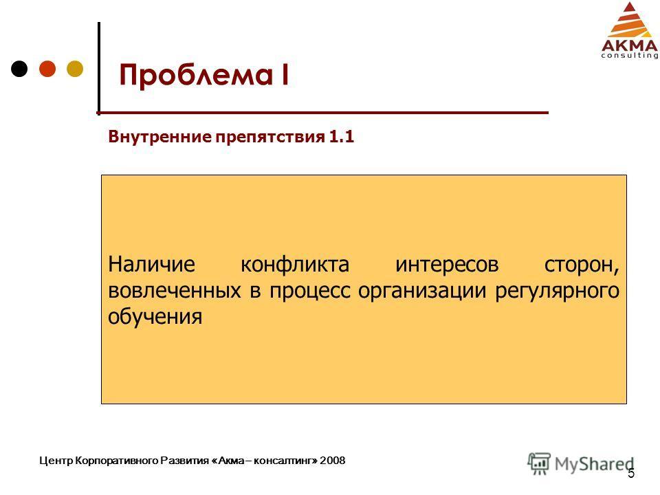 Центр Корпоративного Развития «Акма – консалтинг» 2008 5 Наличие конфликта интересов сторон, вовлеченных в процесс организации регулярного обучения Проблема I Внутренние препятствия 1.1