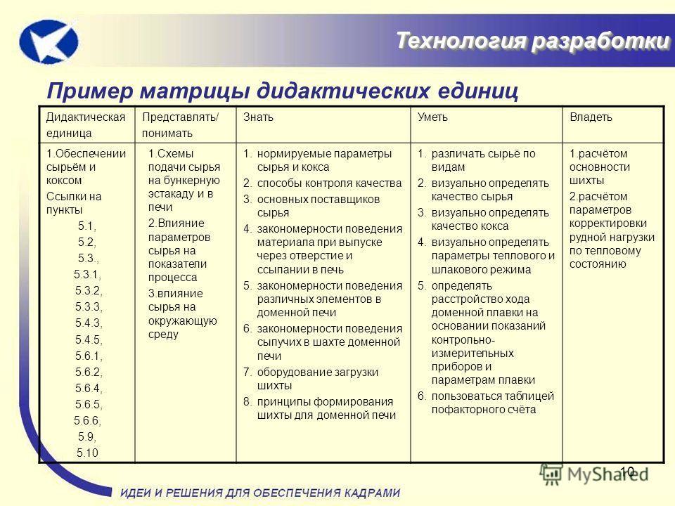 10 Технология разработки Технология разработки Пример матрицы дидактических единиц Дидактическая единица Представлять/ понимать ЗнатьУметьВладеть 1.Обеспечении сырьём и коксом Ссылки на пункты 5.1, 5.2, 5.3., 5.3.1, 5.3.2, 5.3.3, 5.4.3, 5.4.5, 5.6.1,