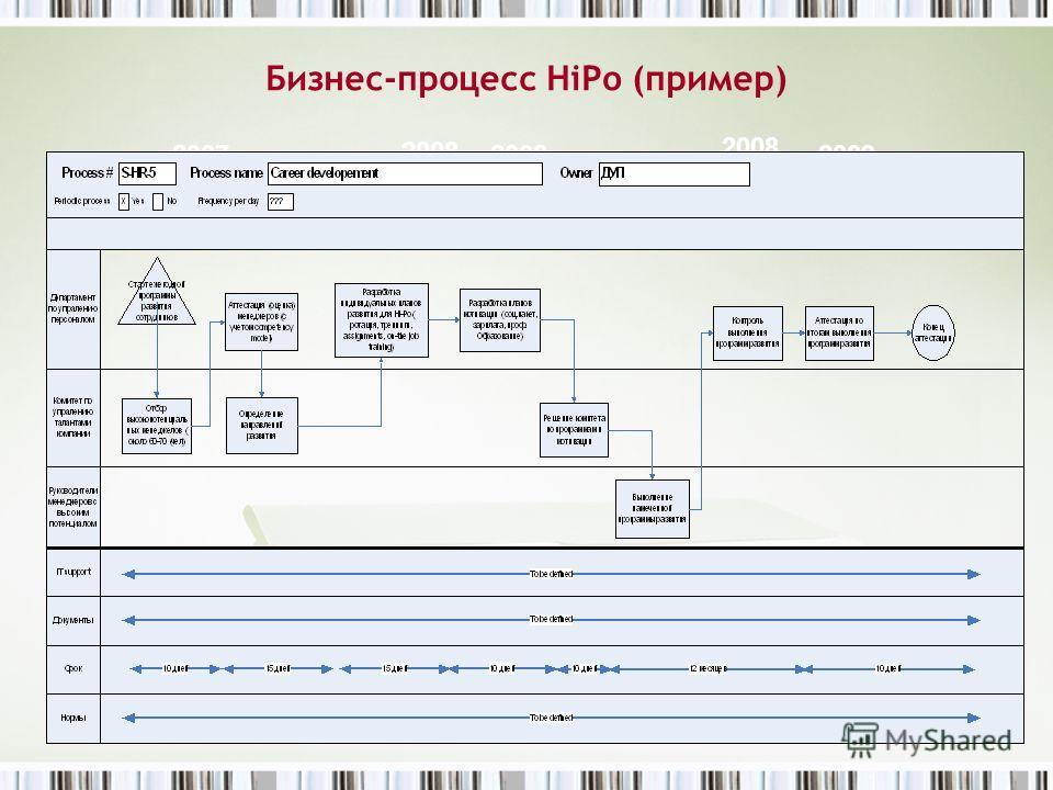 2008 Бизнес-процесс HiPo (пример) 20092008... 2007