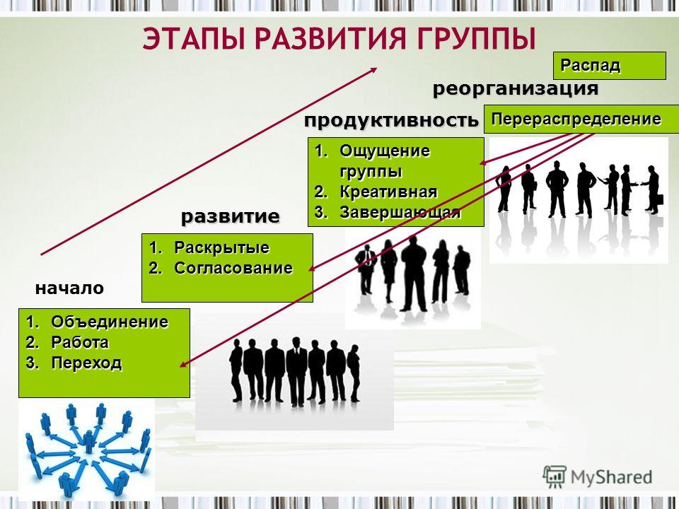 ЭТАПЫ РАЗВИТИЯ ГРУППЫ начало развитие продуктивность реорганизация 1.Объединение 2.Работа 3.Переход 1.Раскрытые 2.Согласование 1.Ощущение группы 2.Креативная 3.Завершающая Перераспределение Распад