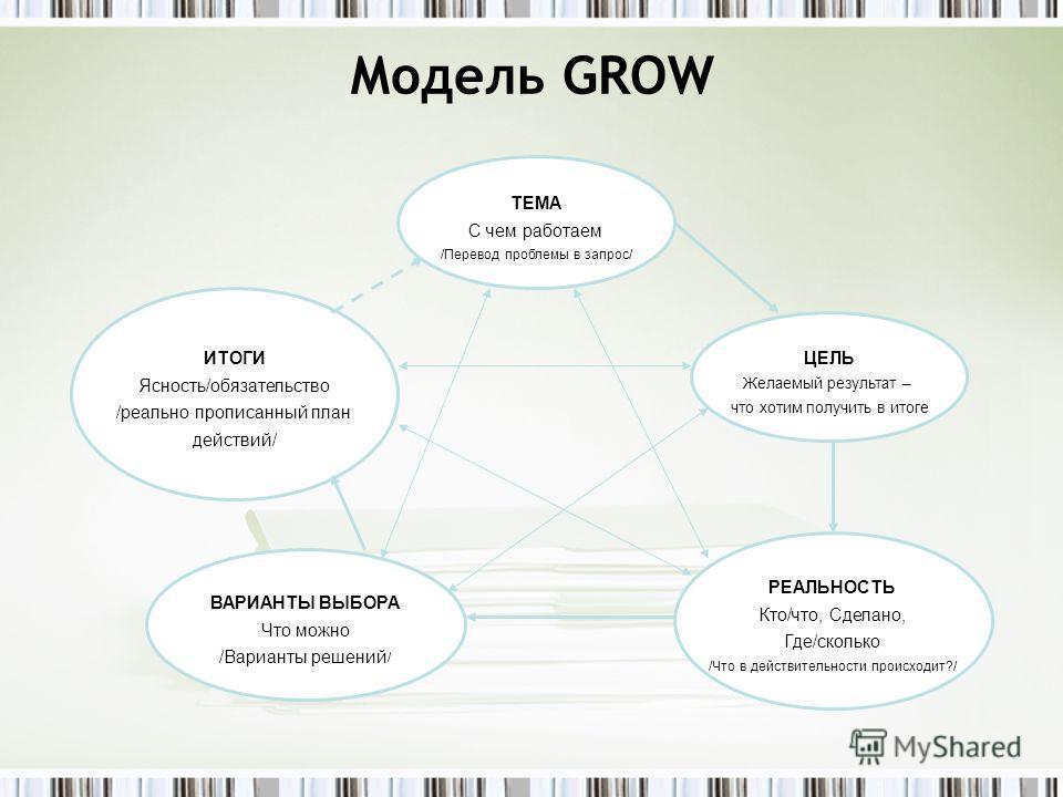 Модель GROW ТЕМА С чем работаем /Перевод проблемы в запрос/ ЦЕЛЬ Желаемый результат – что хотим получить в итоге ИТОГИ Ясность/обязательство /реально прописанный план действий/ ВАРИАНТЫ ВЫБОРА Что можно /Варианты решений / РЕАЛЬНОСТЬ Кто/что, Сделано
