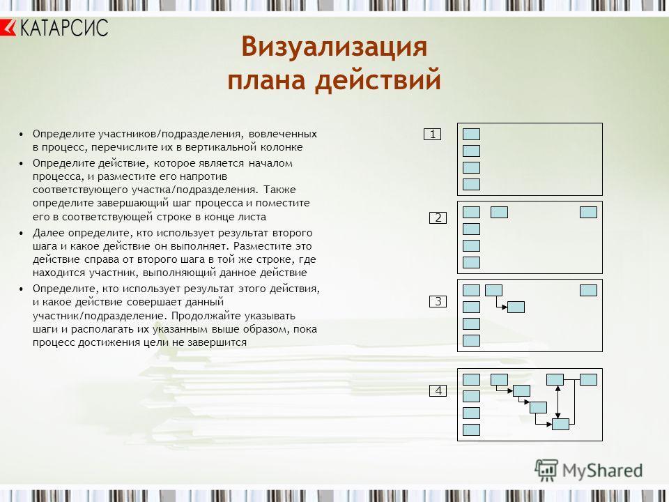 Визуализация плана действий Определите участников/подразделения, вовлеченных в процесс, перечислите их в вертикальной колонке Определите действие, которое является началом процесса, и разместите его напротив соответствующего участка/подразделения. Та