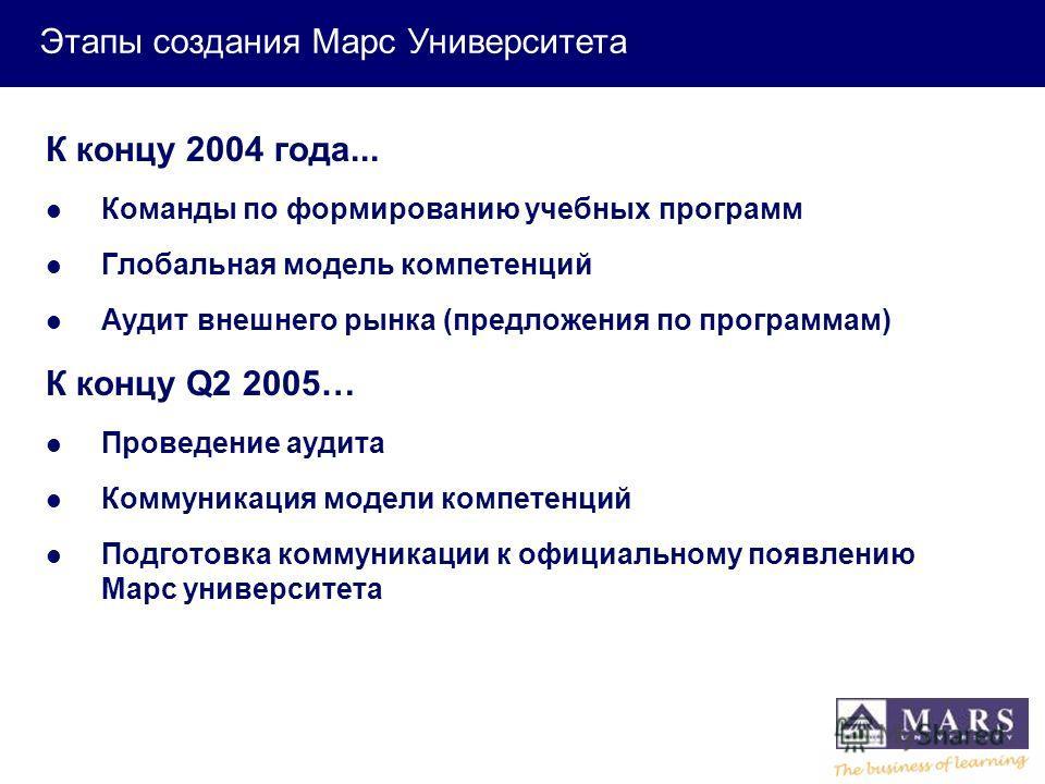 Milestones К концу 2004 года... Команды по формированию учебных программ Глобальная модель компетенций Аудит внешнего рынка (предложения по программам) К концу Q2 2005… Проведение аудита Коммуникация модели компетенций Подготовка коммуникации к офици