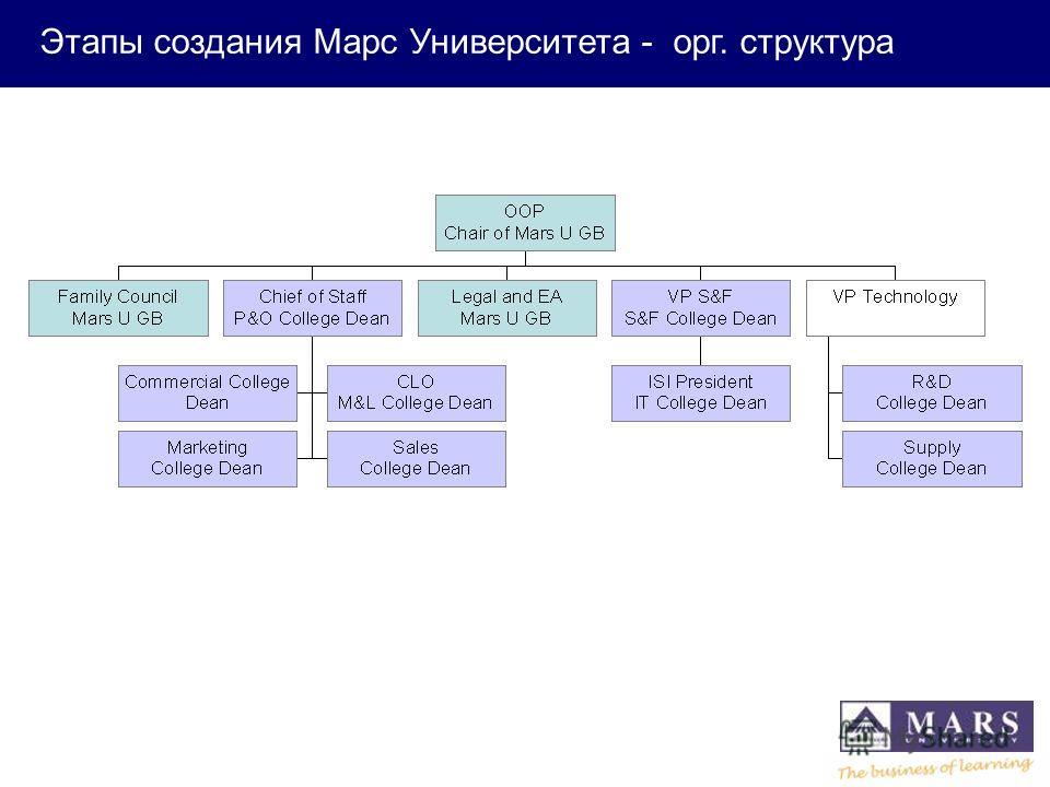 Executive support - key people in key roles Этапы создания Марс Университета - орг. структура