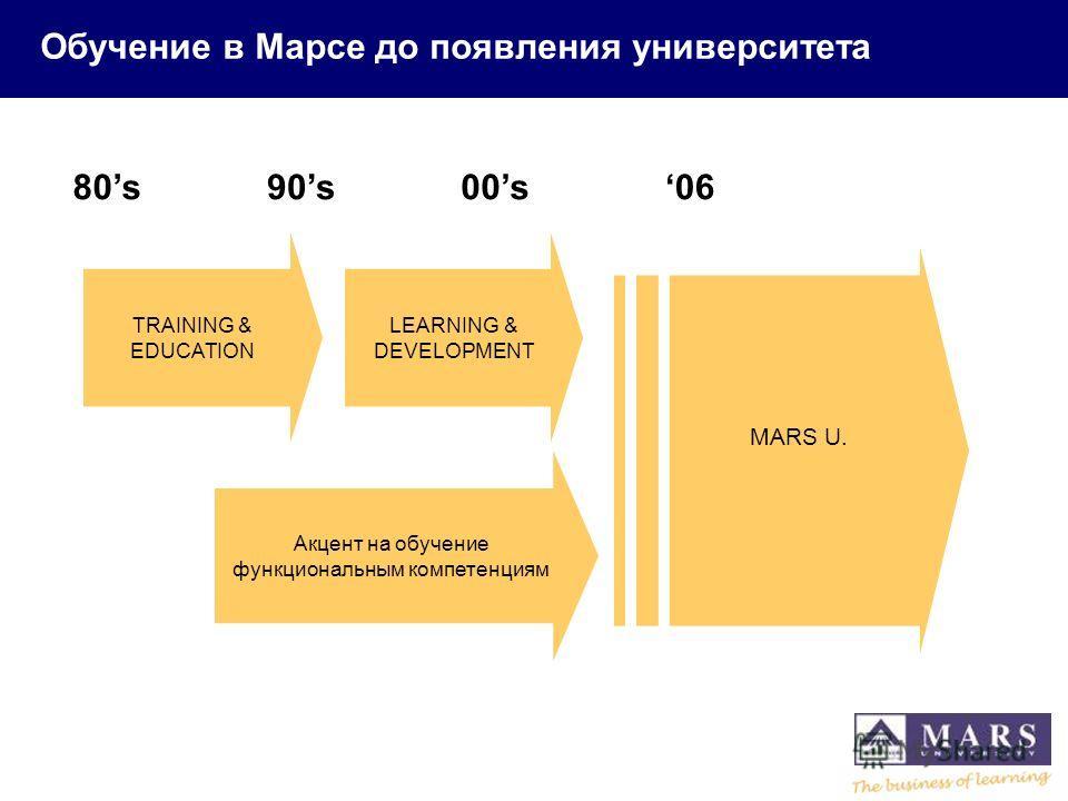 Обучение в Марсе до появления университета TRAINING & EDUCATION LEARNING & DEVELOPMENT Акцент на обучение функциональным компетенциям MARS U. 80s90s00s06