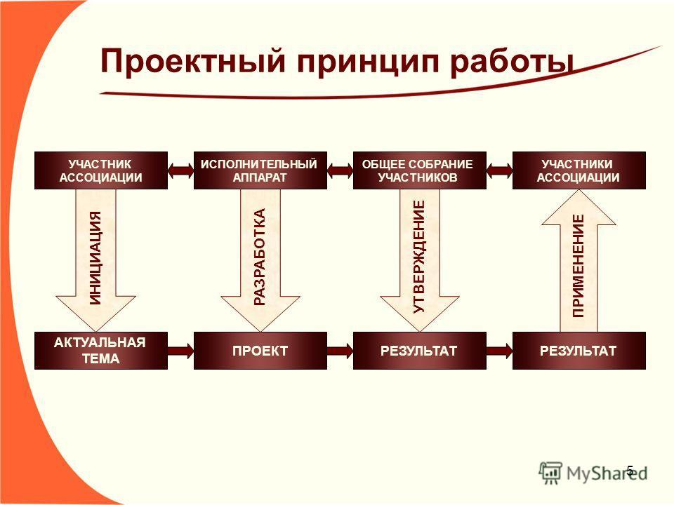 5 Проектный принцип работы ИНИЦИАЦИЯ АКТУАЛЬНАЯ ТЕМА ПРОЕКТРЕЗУЛЬТАТ РАЗРАБОТКА УТВЕРЖДЕНИЕ ПРИМЕНЕНИЕ УЧАСТНИК АССОЦИАЦИИ ИСПОЛНИТЕЛЬНЫЙ АППАРАТ ОБЩЕЕ СОБРАНИЕ УЧАСТНИКОВ УЧАСТНИКИ АССОЦИАЦИИ