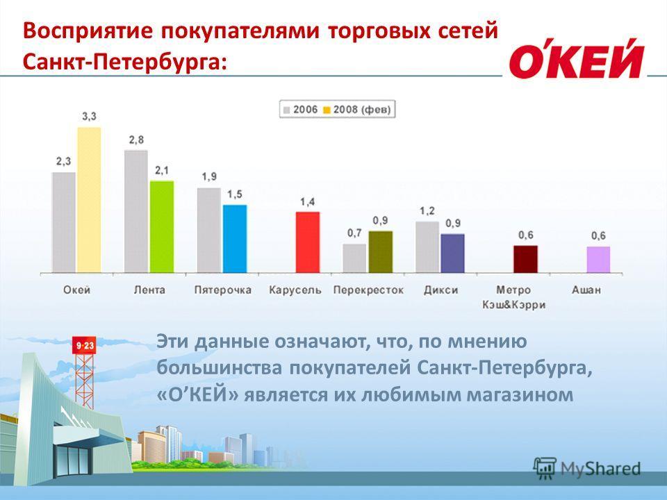 Эти данные означают, что, по мнению большинства покупателей Санкт-Петербурга, «ОКЕЙ» является их любимым магазином Восприятие покупателями торговых сетей Санкт-Петербурга: