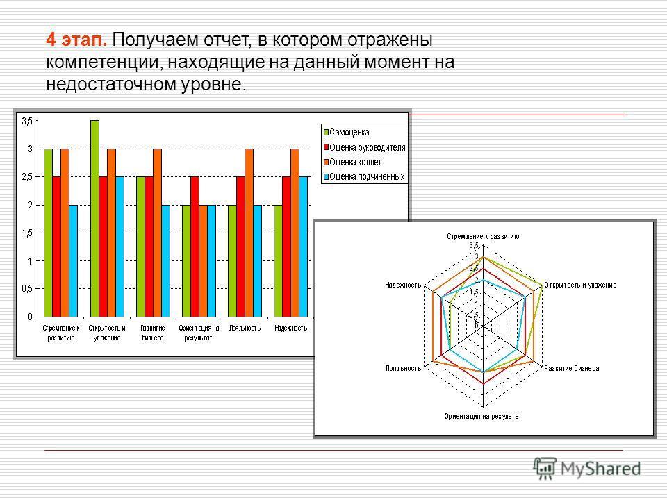 4 этап. Получаем отчет, в котором отражены компетенции, находящие на данный момент на недостаточном уровне.