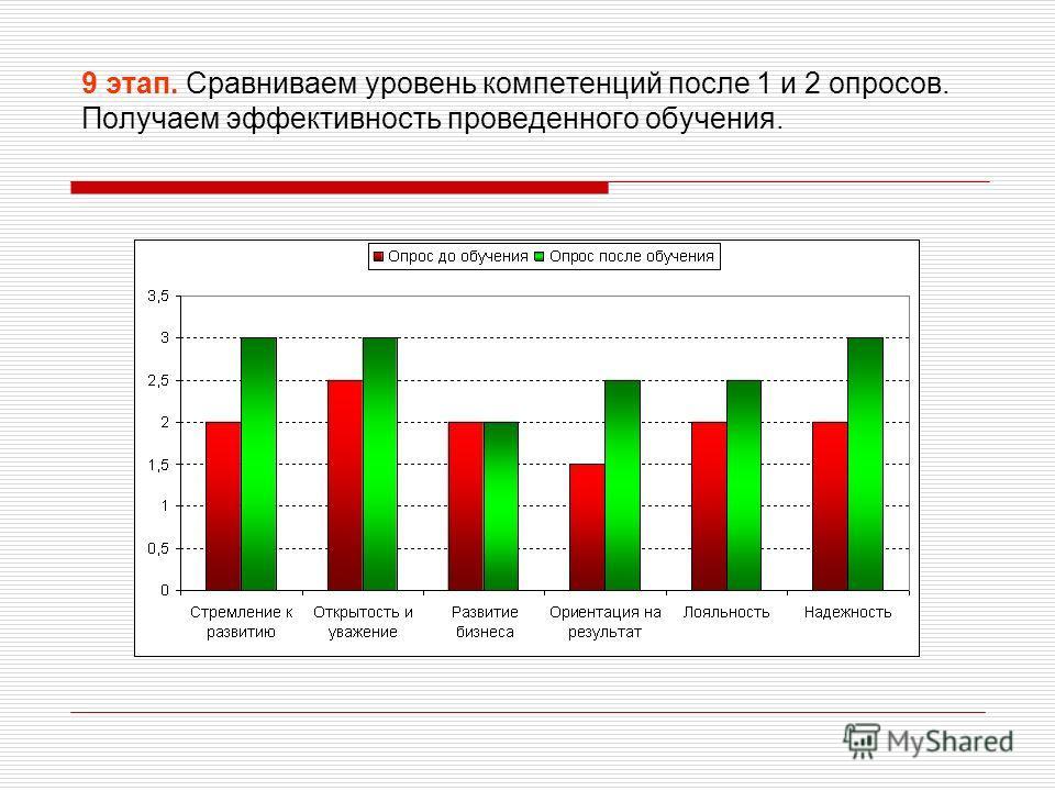 9 этап. Сравниваем уровень компетенций после 1 и 2 опросов. Получаем эффективность проведенного обучения.