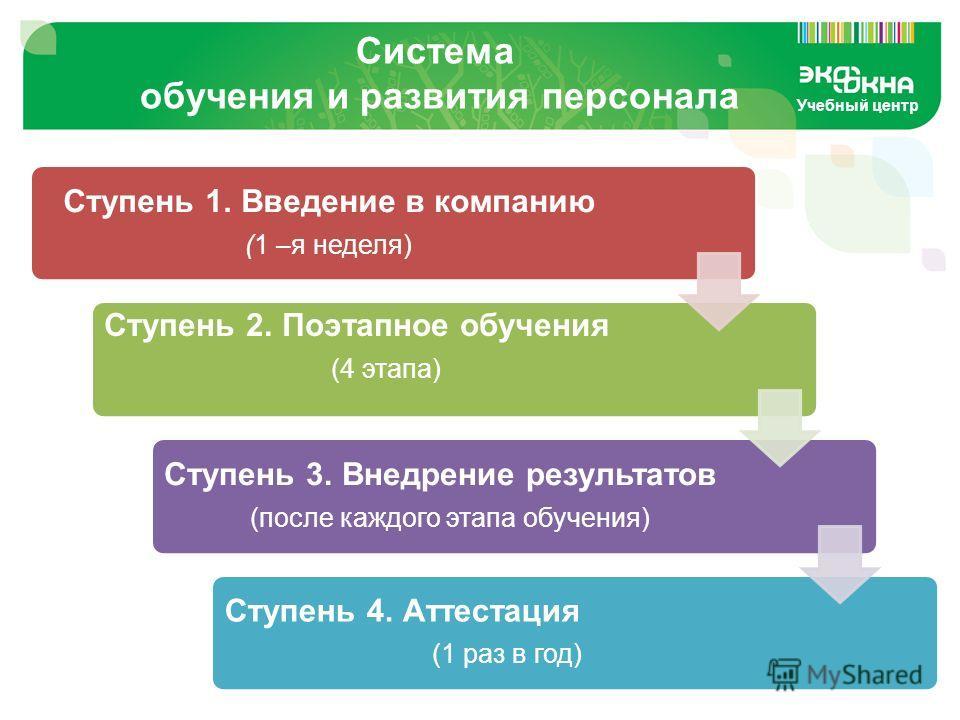 Учебный центр Система обучения и развития персонала Ступень 1. Введение в компанию (1 –я неделя) Ступень 2. Поэтапное обучения (4 этапа) Ступень 3. Внедрение результатов (после каждого этапа обучения) Ступень 4. Аттестация (1 раз в год)