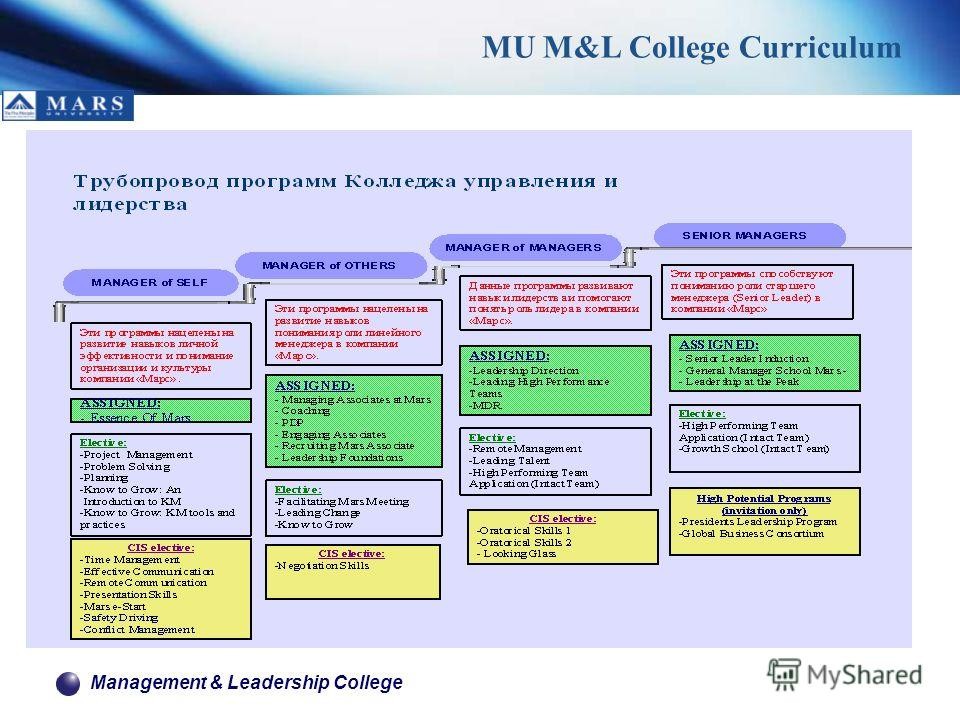 Management & Leadership College MU M&L College Curriculum