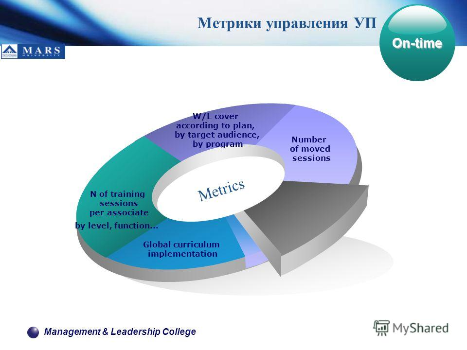 Management & Leadership College N of training sessions per associate by level, function... W/L cover according to plan, by target audience, by program Number of moved sessions Global curriculum implementation Metrics Метрики управления УП On-time