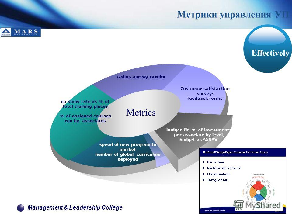 Management & Leadership College budget fit, % of investments per associate by level, budget as %NSV Метрики управления УП Effectively no show rate as % of total training places % of assigned courses run by associates speed of new program to market nu
