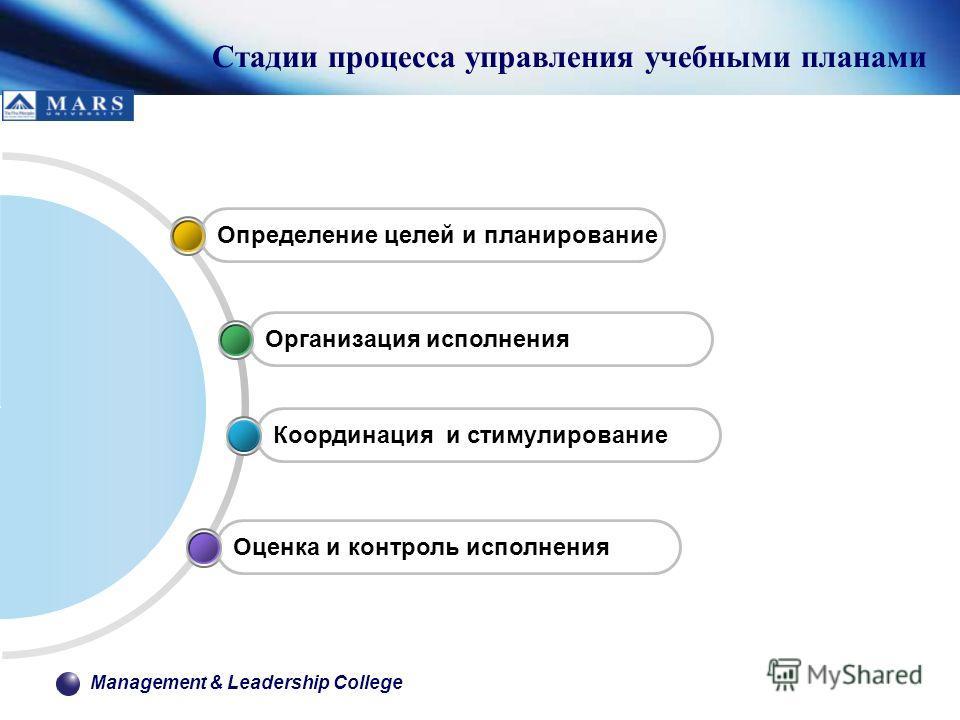 Management & Leadership College Стадии процесса управления учебными планами Оценка и контроль исполнения Координация и стимулирование Организация исполнения Определение целей и планирование