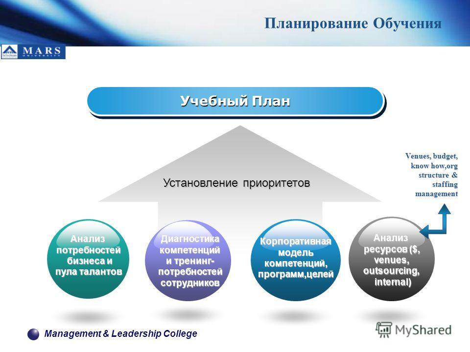 Management & Leadership College Планирование Обучения Учебный План Установление приоритетов Анализпотребностей бизнеса и бизнеса и пула талантов Диагностика компетенций и тренинг- потребностей сотрудников Корпоративная модель компетенций, программ,це