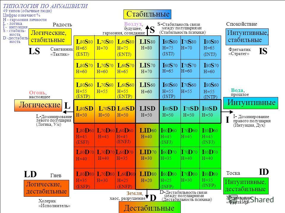 L 70 S H=60 I L D L 80 S H=65 (ESTJ) L 80 S 70 H=60 L 80 S 60 H=55 (ESTP) L 80 SD H=50 L 80 D 60 H=45 (ESFJ) L 80 D 70 H=40 L 80 D H=35 (ESFP) L 60 S 80 H=75 (ENTJ) LIS 80 H=80 I 60 S 80 H=75 (ISTJ) I 70 S 80 H=70 I 80 S H=65 (INTJ) H=35 L 70 S 80 H=