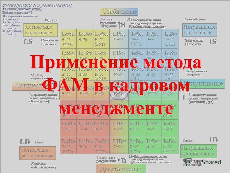 Применение метода ФАМ в кадровом менеджменте