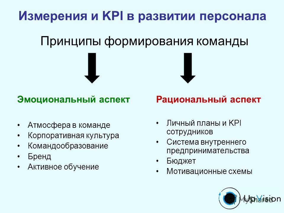 Бюджет Мотивационные схемы
