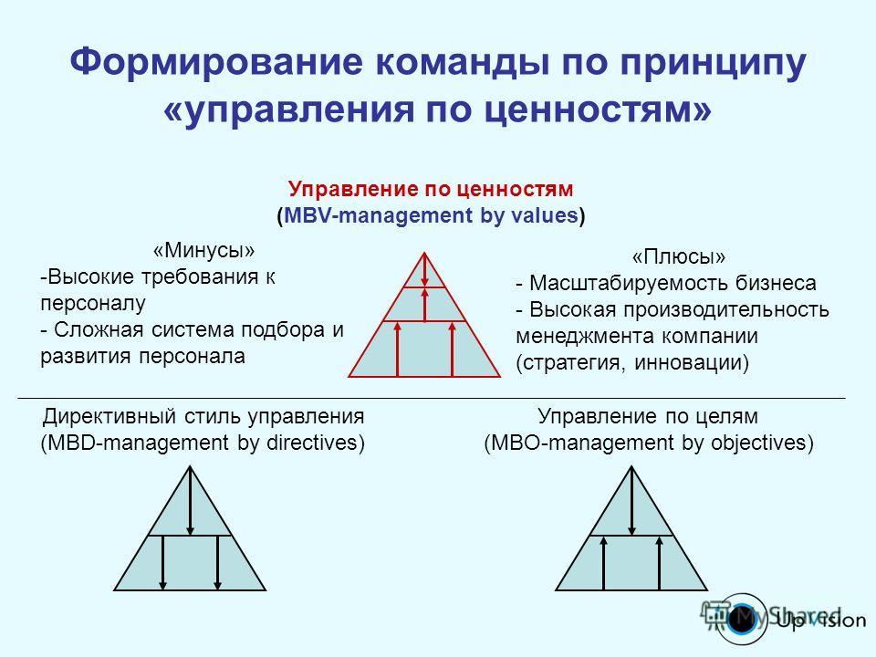Формирование команды по принципу «управления по ценностям» Директивный стиль управления (MBD-management by directives) Управление по целям (MBO-management by objectives) Управление по ценностям (MBV-management by values) «Минусы» -Высокие требования