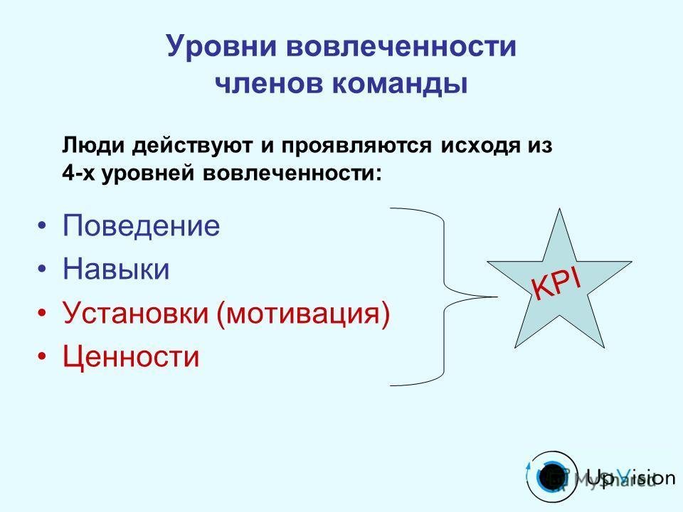 Люди действуют и проявляются исходя из 4-х уровней вовлеченности: Поведение Навыки Установки (мотивация) Ценности Уровни вовлеченности членов команды KPI