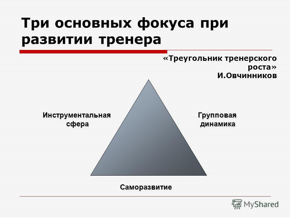 Три основных фокуса при развитии тренера Групповаядинамика Инструментальная сфера сфера Саморазвитие «Треугольник тренерского роста» И.Овчинников