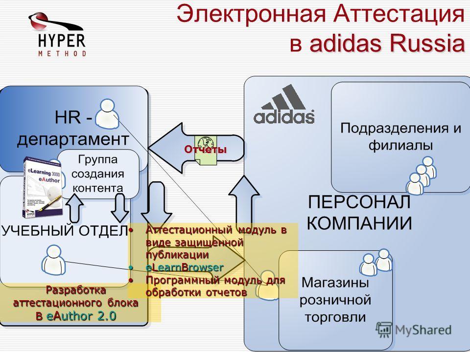 adidas Russia Электронная Аттестация в adidas Russia Отчеты Разработка аттестационного блока В eAuthor 2.0 Аттестационный модуль в виде защищенной публикации eLearnBrowser Программный модуль для обработки отчетов