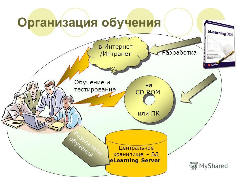 Организация обучения Центральное хранилище – БД eLearning Server Результаты обучения Обучение и тестирование Разработка на CD ROM или ПК на CD ROM или ПК в Интернет /Интранет