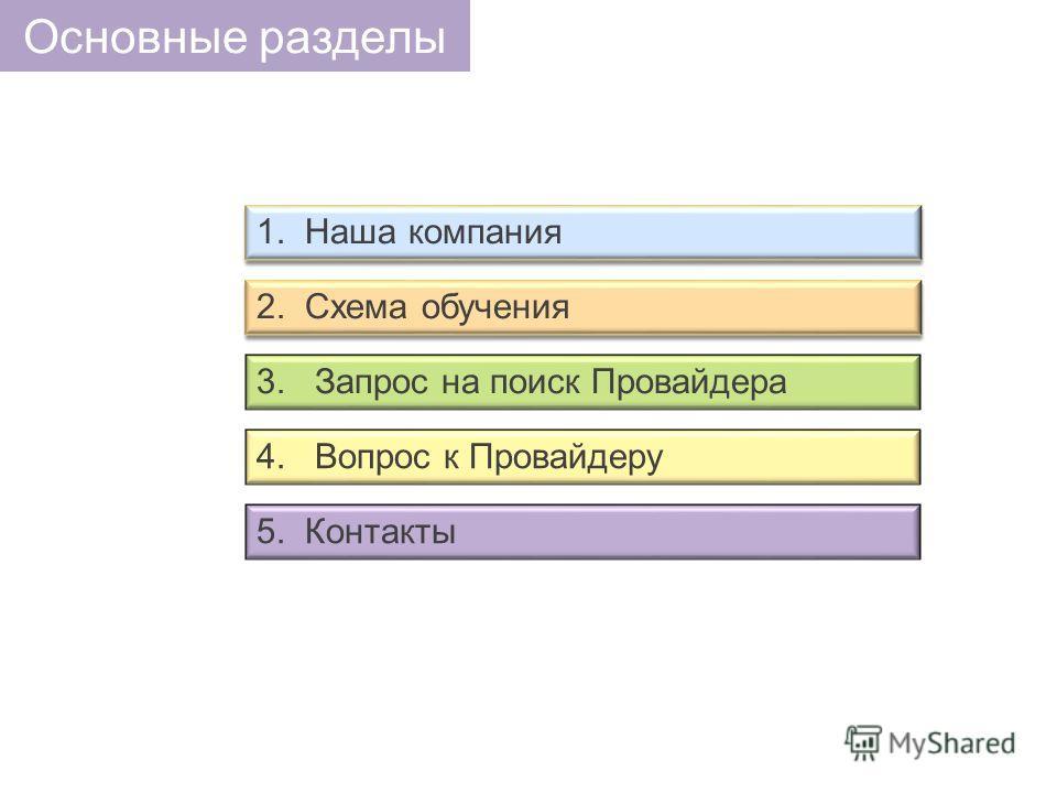 3. Запрос на поиск Провайдера 4. Вопрос к Провайдеру 5. Контакты 2. Схема обучения 1. Наша компания Основные разделы