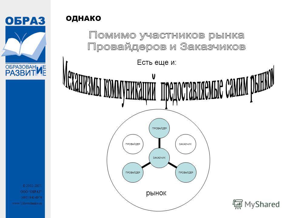 © 2002-2007, ООО ОБРАЗ (495) 940-6974 www.Udovichenko.ru ОДНАКО Есть еще и: ЗАКАЗЧИК ПРОВАЙДЕР рынок ПРОВАЙДЕРЗАКАЗЧИК