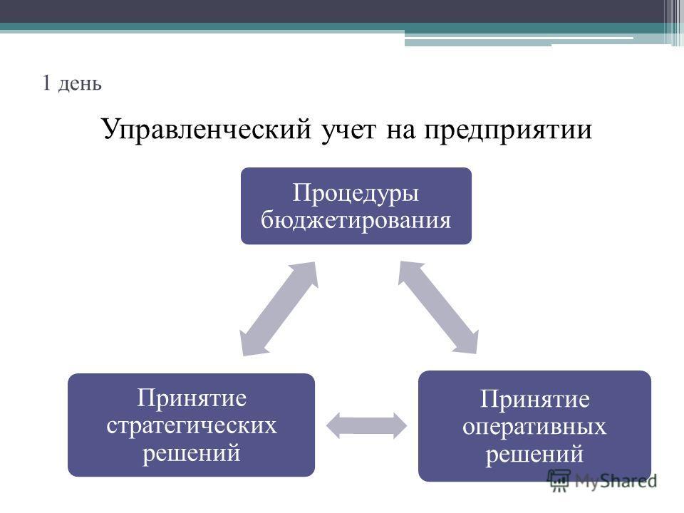 1 день Управленческий учет на предприятии Процедуры бюджетирования Принятие оперативных решений Принятие стратегических решений