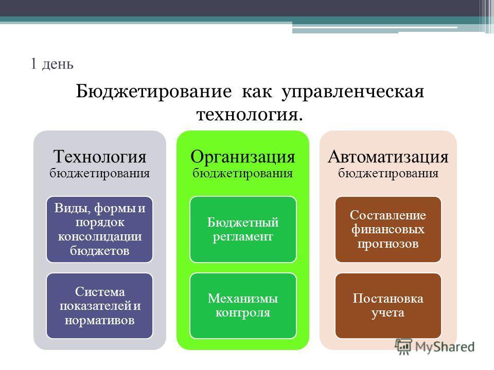1 день Бюджетирование как управленческая технология. Технология бюджетирования Виды, формы и порядок консолидации бюджетов Система показателей и нормативов Организация бюджетирования Бюджетный регламент Механизмы контроля Автоматизация бюджетирования