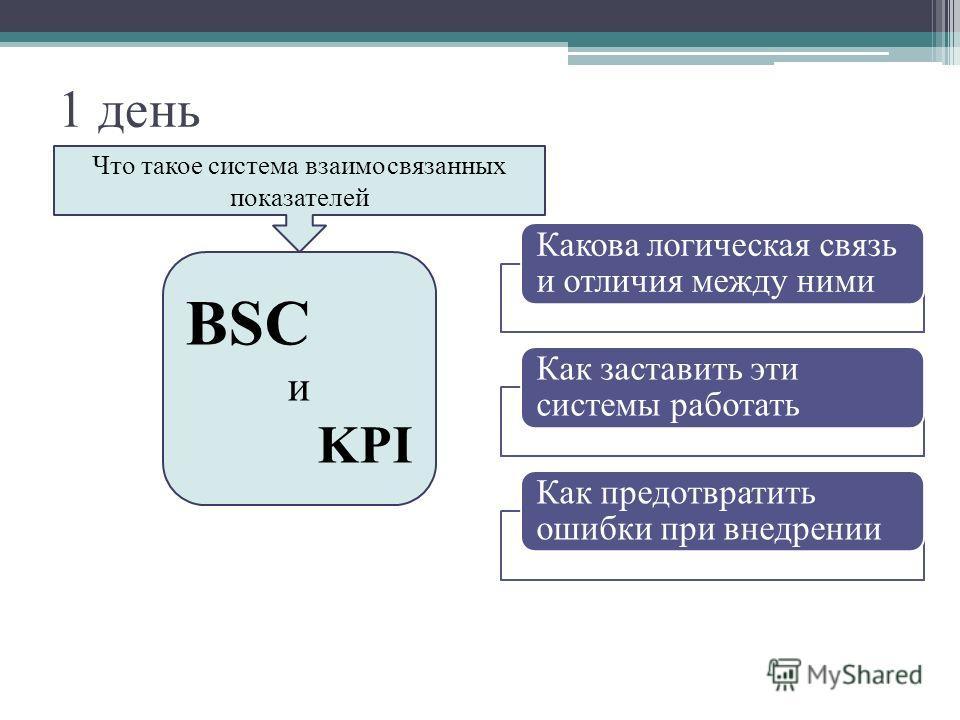 1 день BSC и KPI Что такое система взаимосвязанных показателей Какова логическая связь и отличия между ними Как заставить эти системы работать Как предотвратить ошибки при внедрении