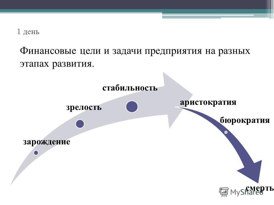 1 день Финансовые цели и задачи предприятия на разных этапах развития. зарождение зрелость стабильность аристократия бюрократия смерть