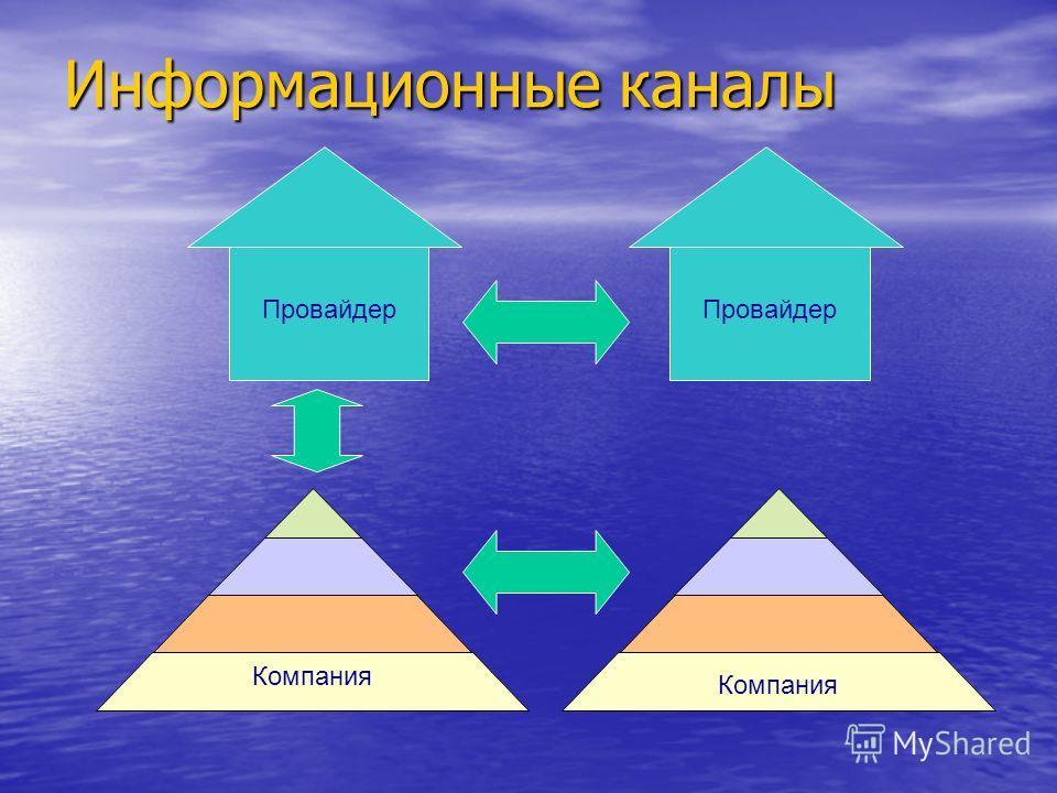 Информационные каналы Провайдер Компания Провайдер
