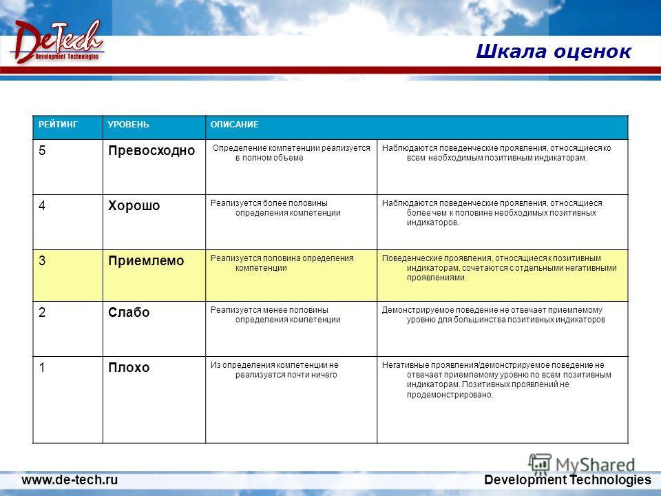 www.de-tech.ru Development Technologies Шкала оценок РЕЙТИНГУРОВЕНЬОПИСАНИЕ 5Превосходно Определение компетенции реализуется в полном объеме Наблюдаются поведенческие проявления, относящиеся ко всем необходимым позитивным индикаторам. 4Хорошо Реализу