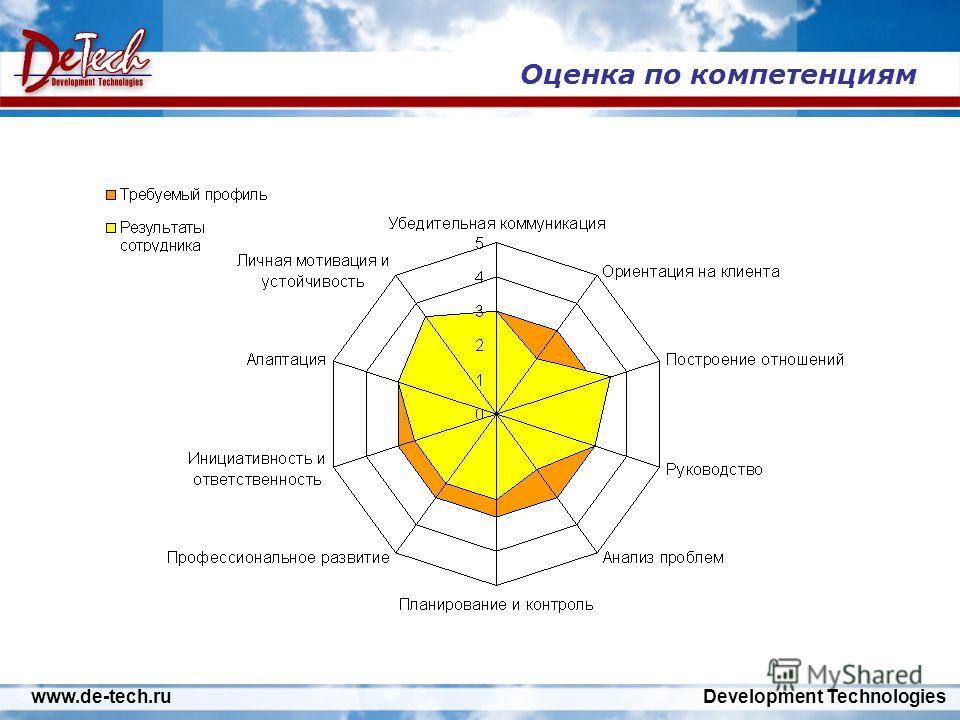 www.de-tech.ru Development Technologies Оценка по компетенциям