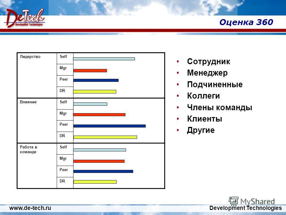 www.de-tech.ru Development Technologies Оценка 360 Сотрудник Менеджер Подчиненные Коллеги Члены команды Клиенты Другие ЛидерствоSelf Mgr Peer DR ВлияниеSelf Mgr Peer DR Работа в команде Self Mgr Peer DR