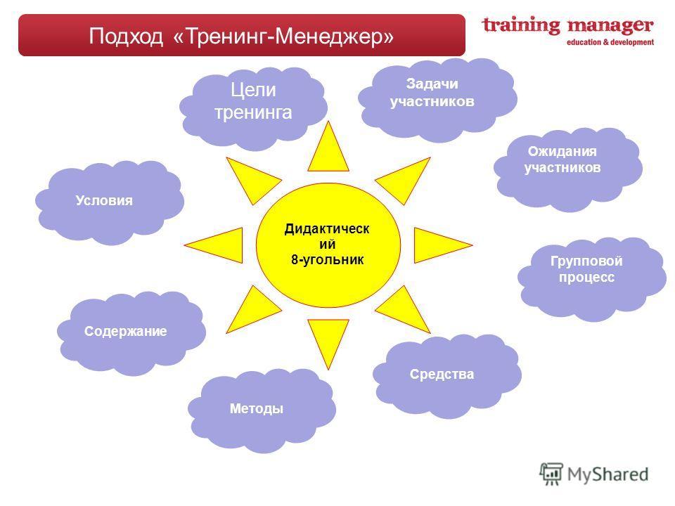 Подход «Тренинг-Менеджер» Дидактическ ий 8-угольник Групповой процесс Условия Задачи участников Ожидания участников Содержание Методы Средства Цели тренинга